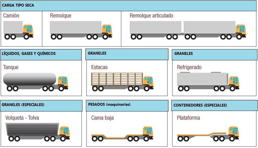 Tipos de remolques para camiones